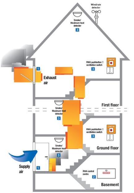 AOV System | Smoke Ventilation Systems